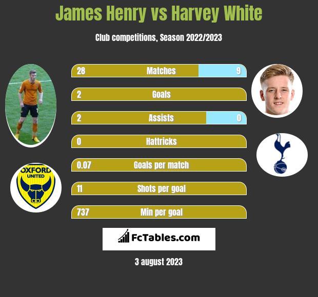 James Henry vs Harvey White h2h player stats