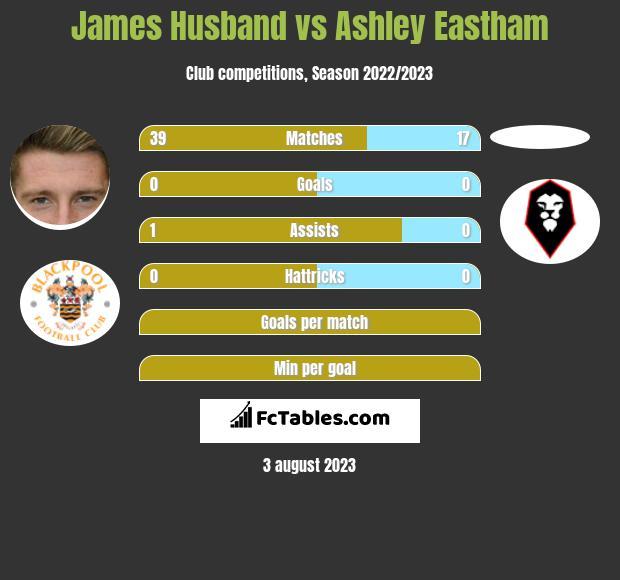 James Husband vs Ashley Eastham infographic