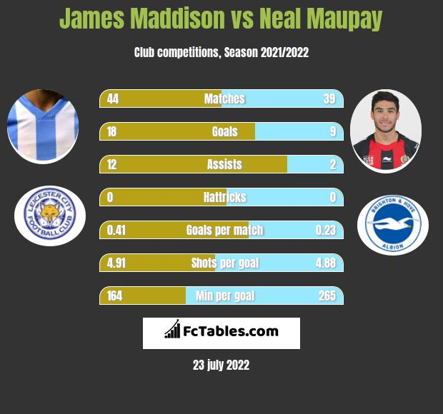James Maddison vs Neal Maupay infographic