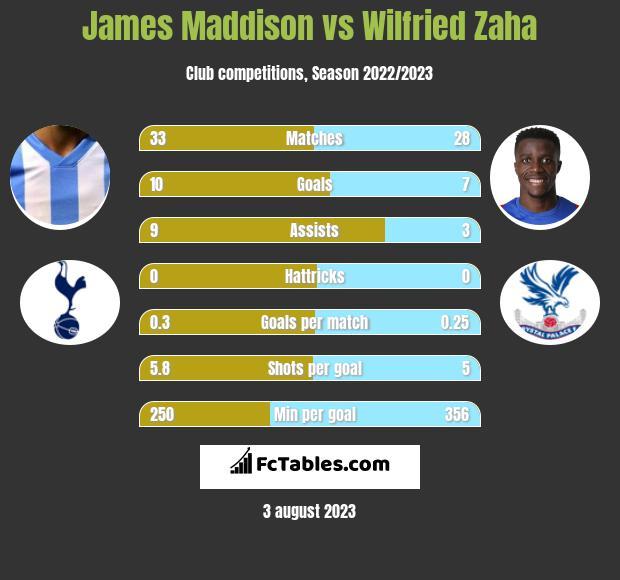 James Maddison vs Wilfried Zaha infographic