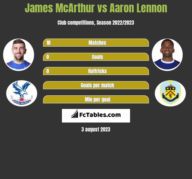 James McArthur vs Aaron Lennon infographic