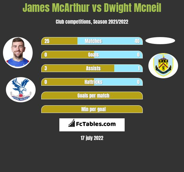 James McArthur vs Dwight Mcneil infographic