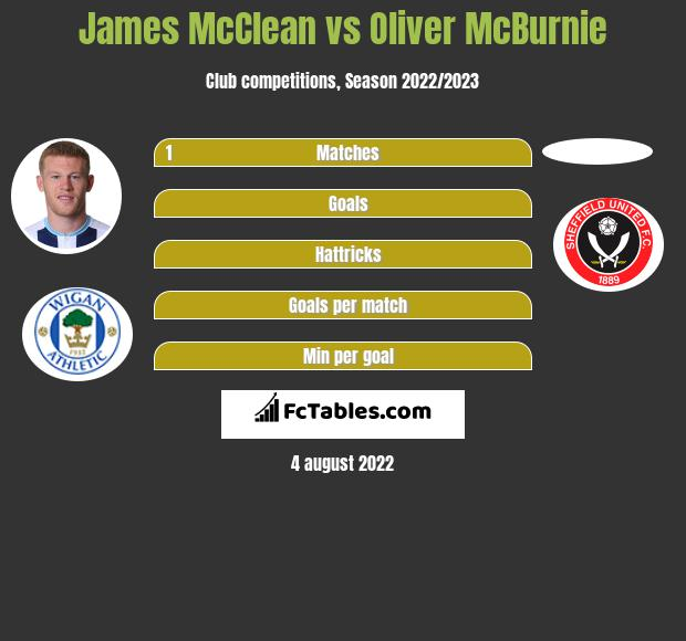 James McClean vs Oliver McBurnie infographic