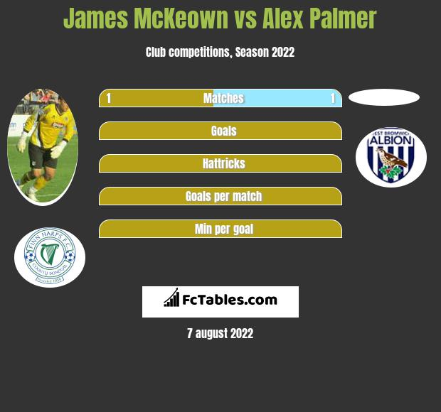 James McKeown vs Alex Palmer infographic