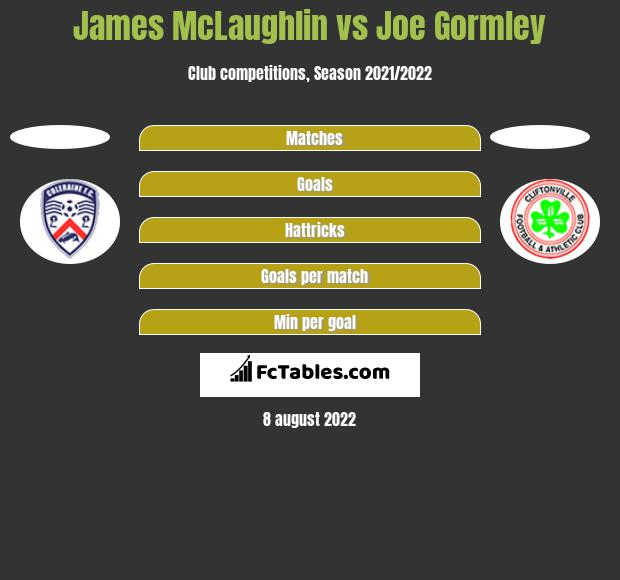 James McLaughlin vs Joe Gormley h2h player stats