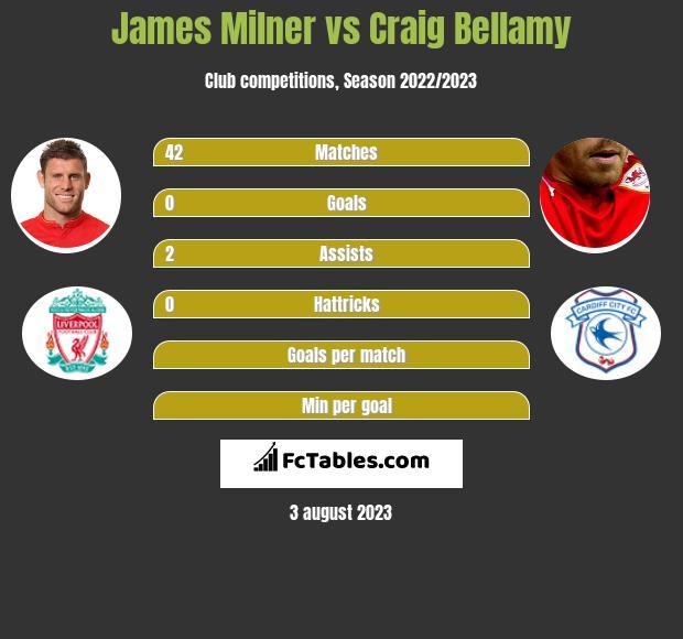 James Milner vs Craig Bellamy infographic