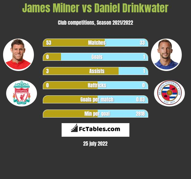 James Milner vs Daniel Drinkwater infographic