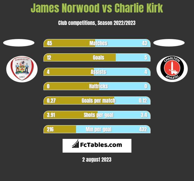 James Norwood vs Charlie Kirk h2h player stats