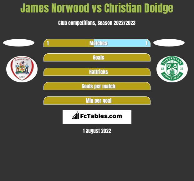 James Norwood vs Christian Doidge h2h player stats