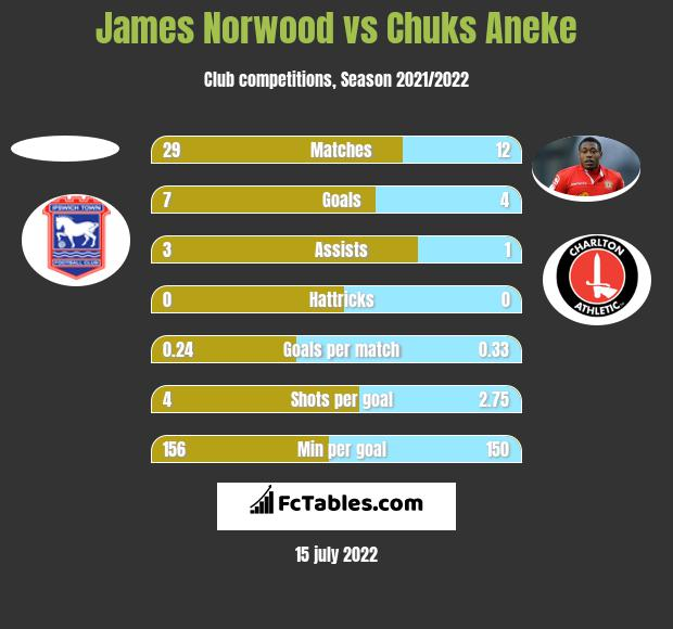 James Norwood vs Chuks Aneke h2h player stats