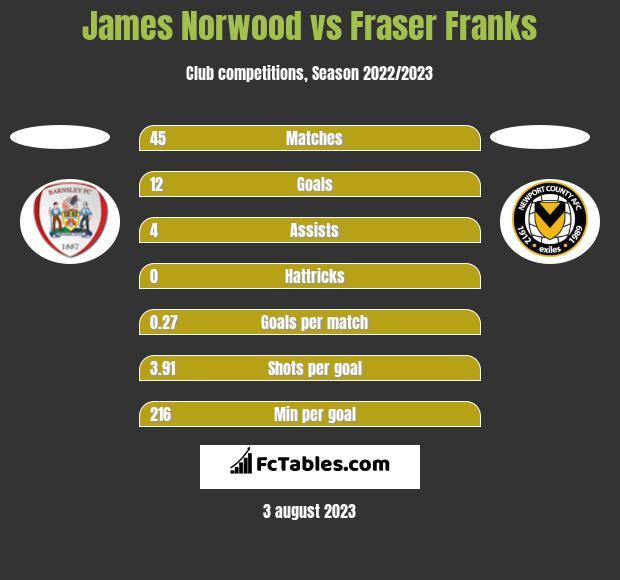 James Norwood vs Fraser Franks h2h player stats