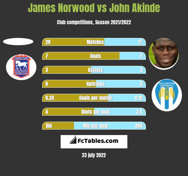 James Norwood vs John Akinde h2h player stats