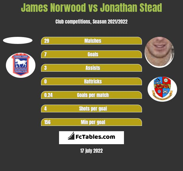 James Norwood vs Jonathan Stead h2h player stats