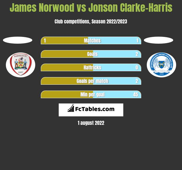 James Norwood vs Jonson Clarke-Harris h2h player stats