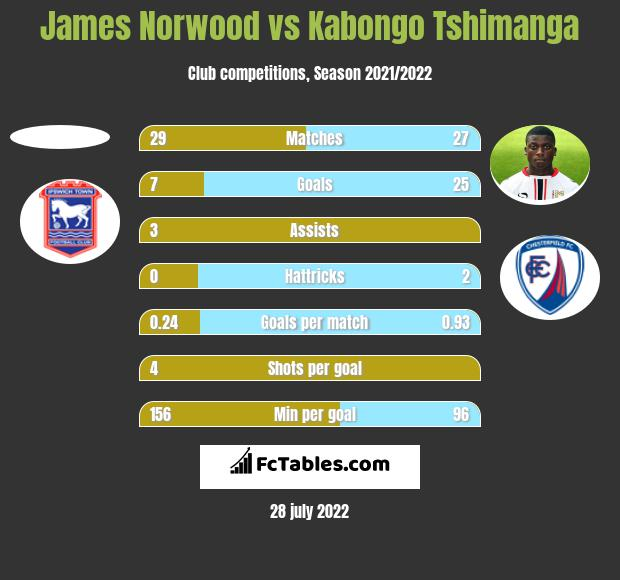 James Norwood vs Kabongo Tshimanga h2h player stats