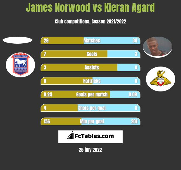 James Norwood vs Kieran Agard h2h player stats