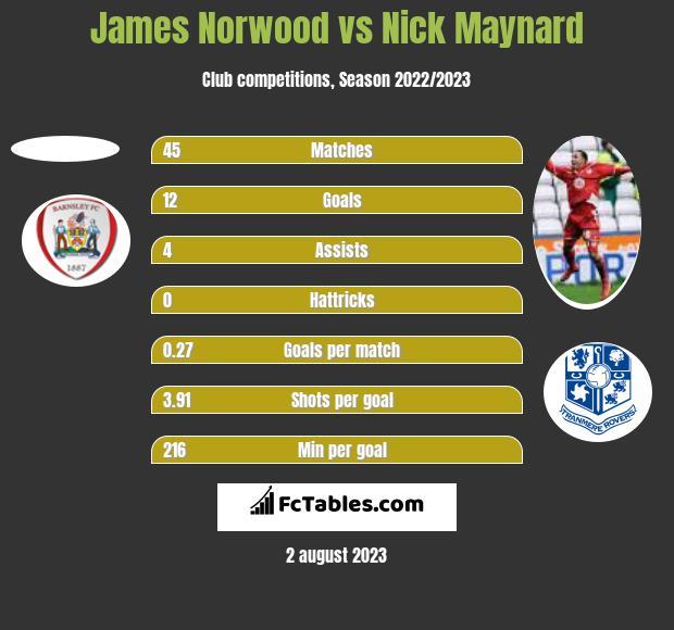 James Norwood vs Nick Maynard h2h player stats