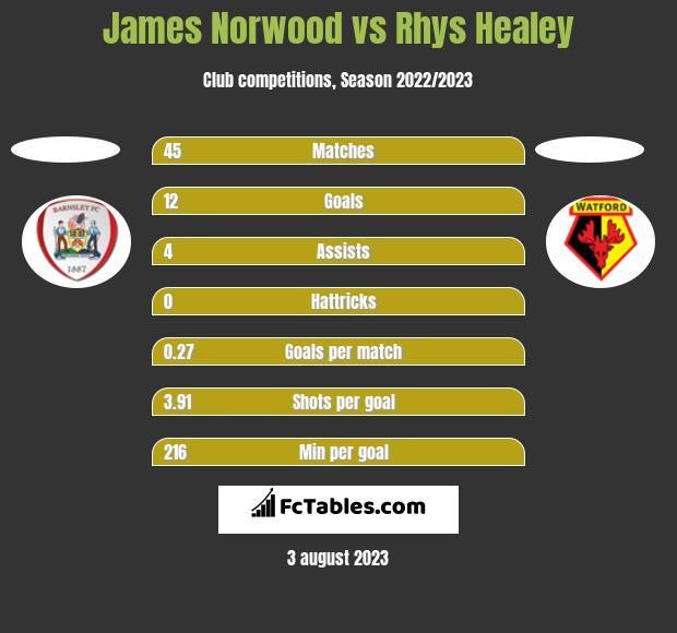 James Norwood vs Rhys Healey h2h player stats