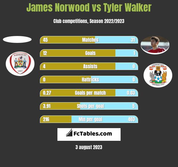 James Norwood vs Tyler Walker h2h player stats