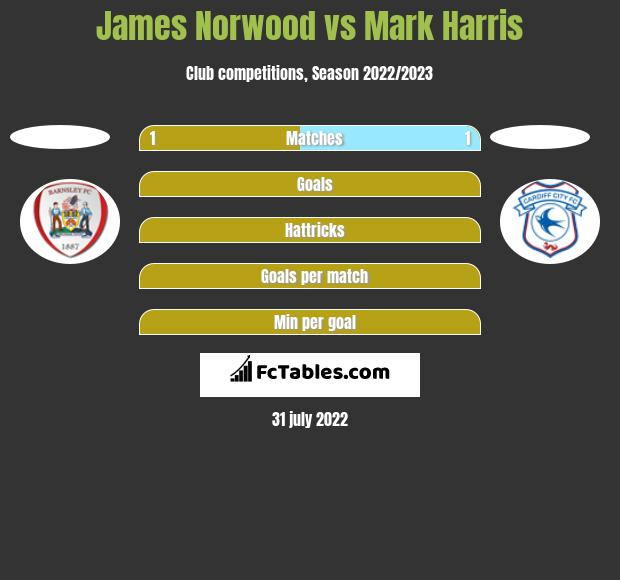 James Norwood vs Mark Harris h2h player stats