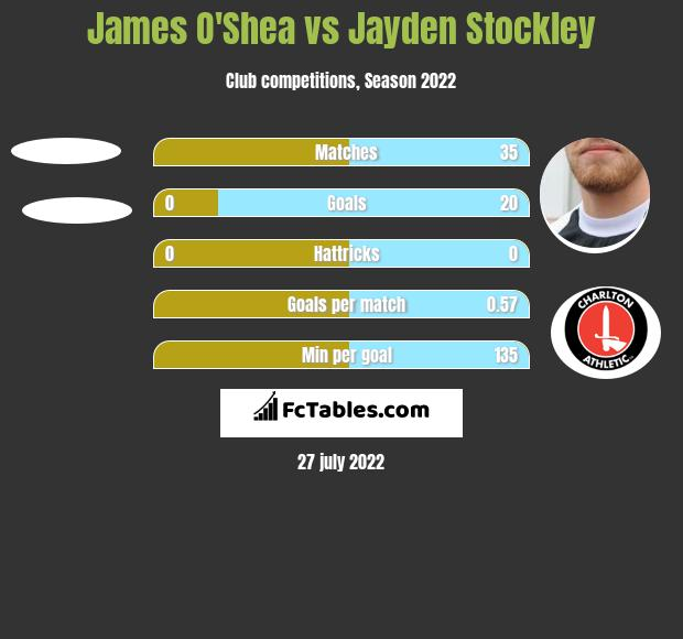 James O'Shea vs Jayden Stockley h2h player stats