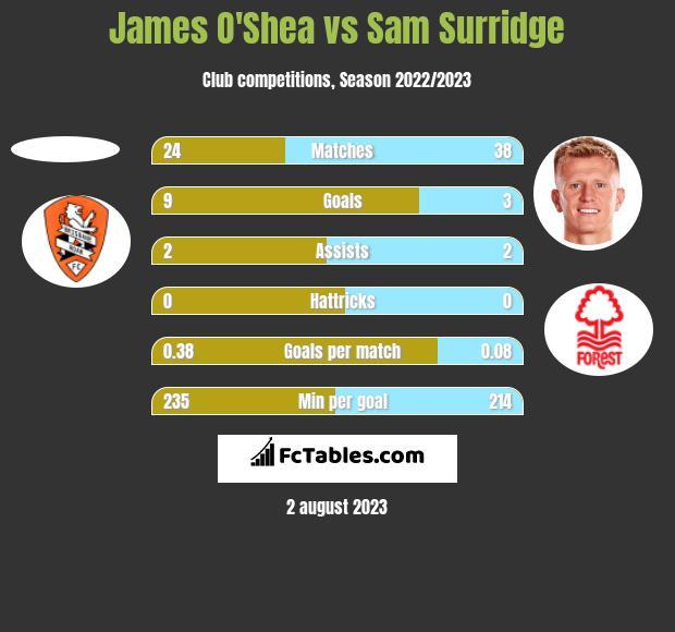 James O'Shea vs Sam Surridge h2h player stats