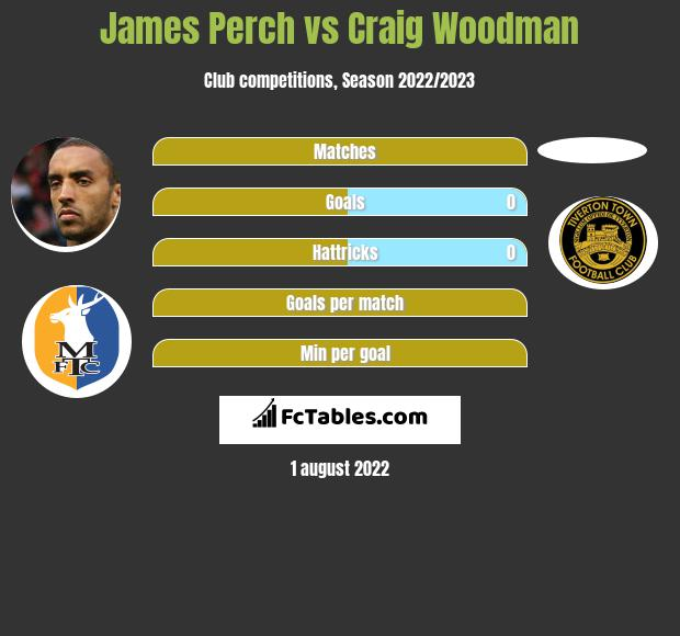 James Perch vs Craig Woodman infographic