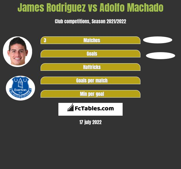 James Rodriguez vs Adolfo Machado h2h player stats