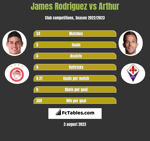 James Rodriguez vs Arthur infographic