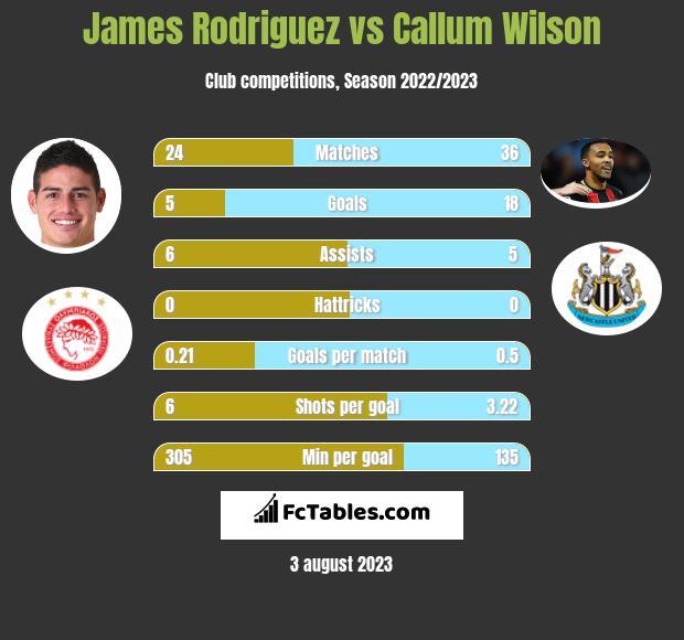 James Rodriguez vs Callum Wilson infographic