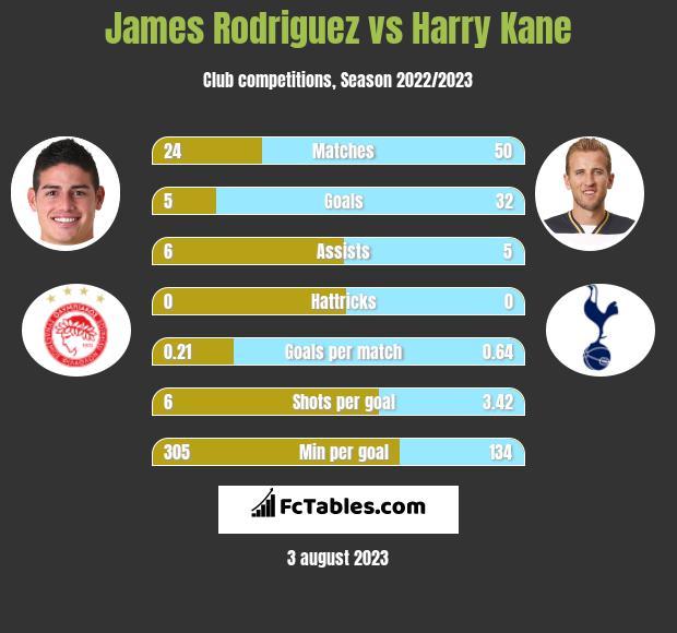 James Rodriguez vs Harry Kane infographic