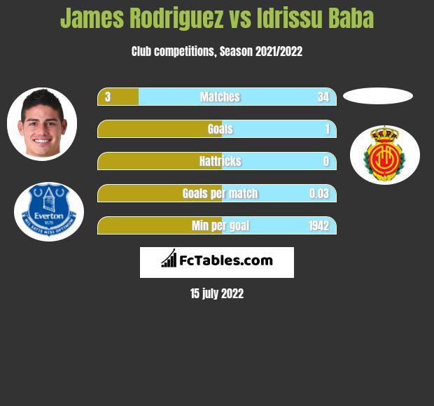 James Rodriguez vs Idrissu Baba infographic