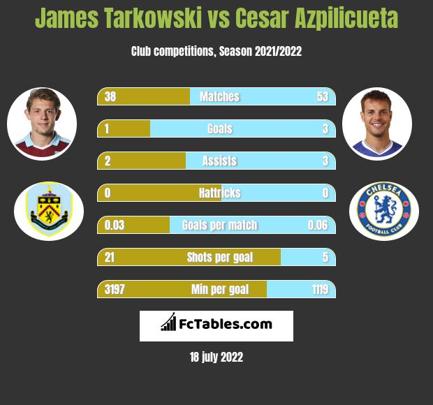 James Tarkowski vs Cesar Azpilicueta infographic