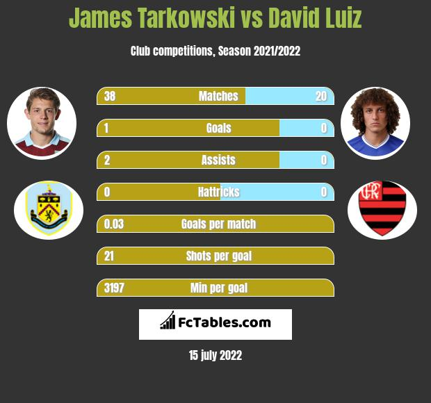 James Tarkowski vs David Luiz infographic