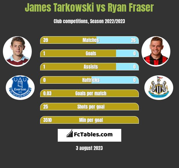 James Tarkowski vs Ryan Fraser infographic