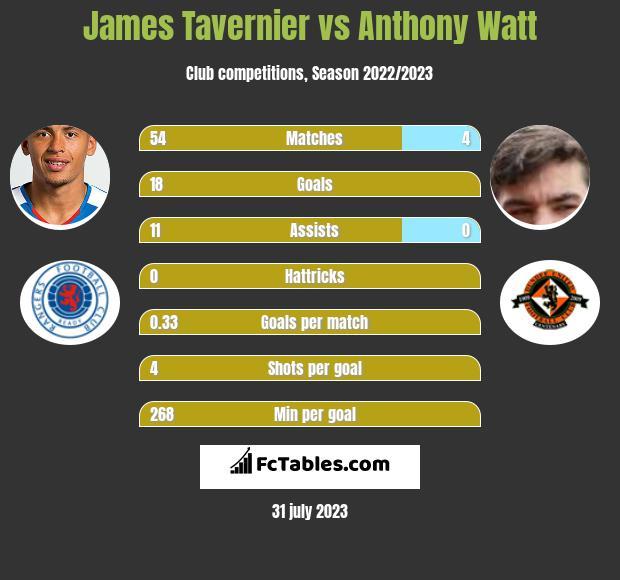 James Tavernier vs Anthony Watt h2h player stats