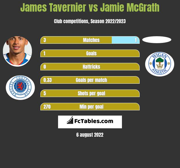 James Tavernier vs Jamie McGrath h2h player stats