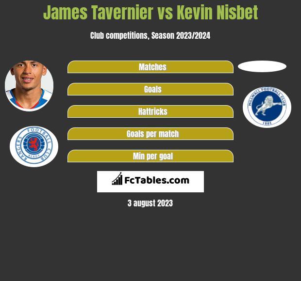 James Tavernier vs Kevin Nisbet h2h player stats