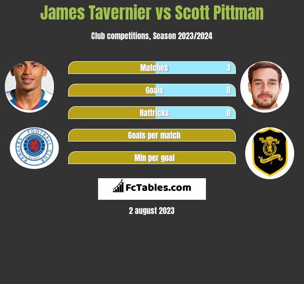 James Tavernier vs Scott Pittman h2h player stats