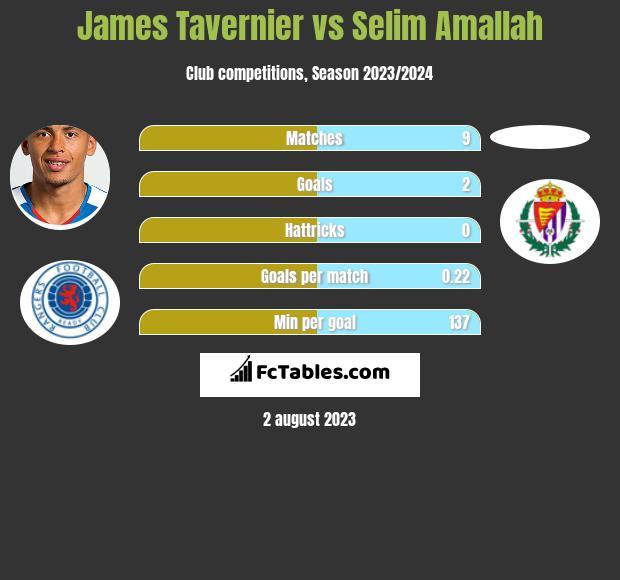 James Tavernier vs Selim Amallah h2h player stats