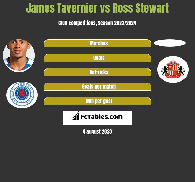 James Tavernier vs Ross Stewart h2h player stats