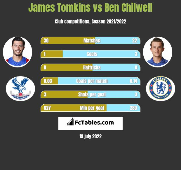 James Tomkins vs Ben Chilwell infographic