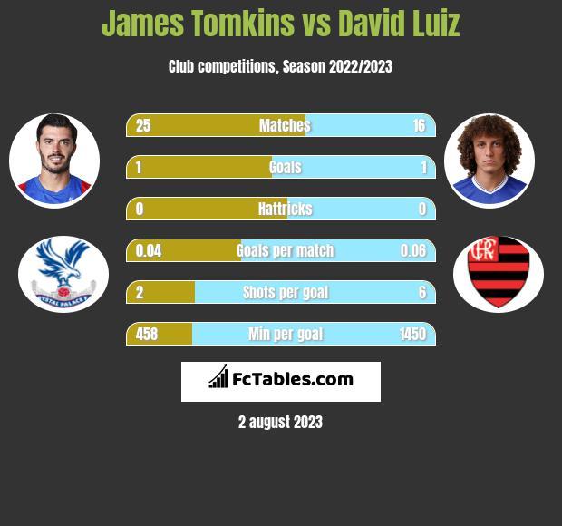 James Tomkins vs David Luiz infographic