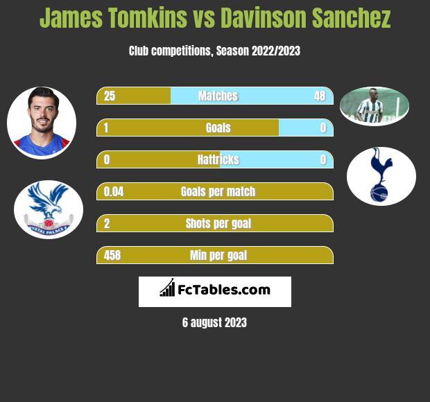 James Tomkins vs Davinson Sanchez infographic