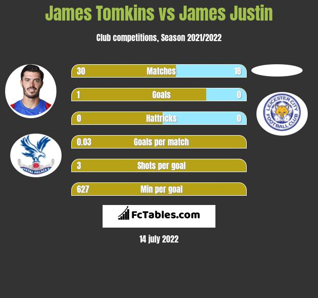 James Tomkins infographic statistics for Leicester