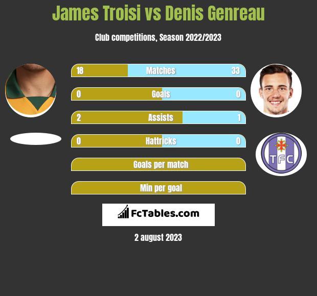 James Troisi vs Denis Genreau infographic