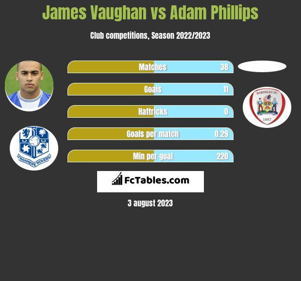 James Vaughan vs Adam Phillips h2h player stats