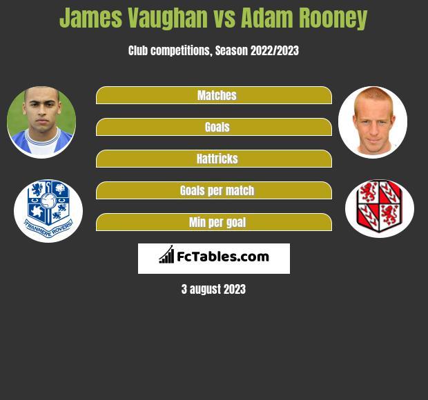 James Vaughan vs Adam Rooney h2h player stats