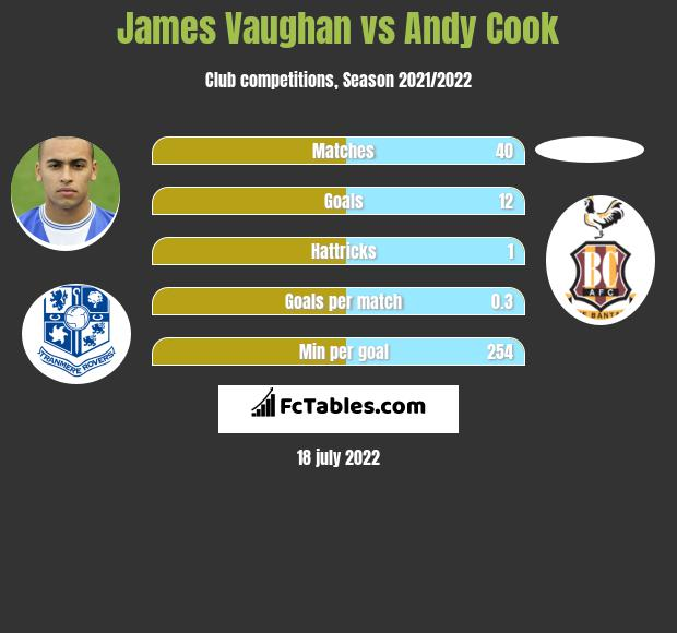 James Vaughan vs Andy Cook infographic