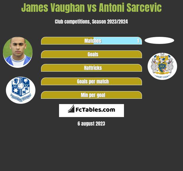 James Vaughan vs Antoni Sarcevic h2h player stats